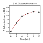 Is it possible to do kinetics with NanoCuvette™ One?